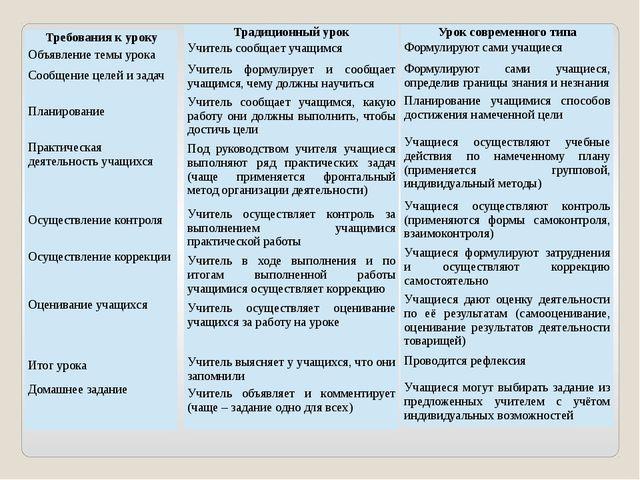 Требования к уроку Объявление темы урока Сообщение целей и задач Планирование...