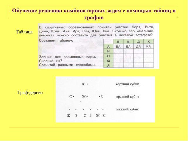 Обучение решению комбинаторных задач с помощью таблиц и графов Таблица Граф-д...