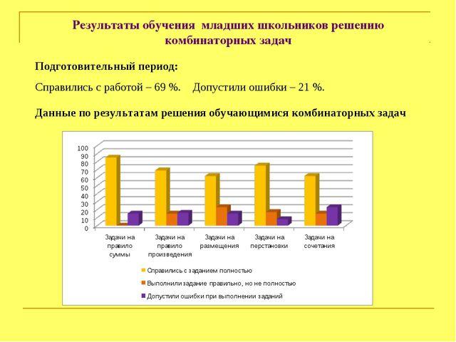 Результаты обучения младших школьников решению комбинаторных задач Подготовит...