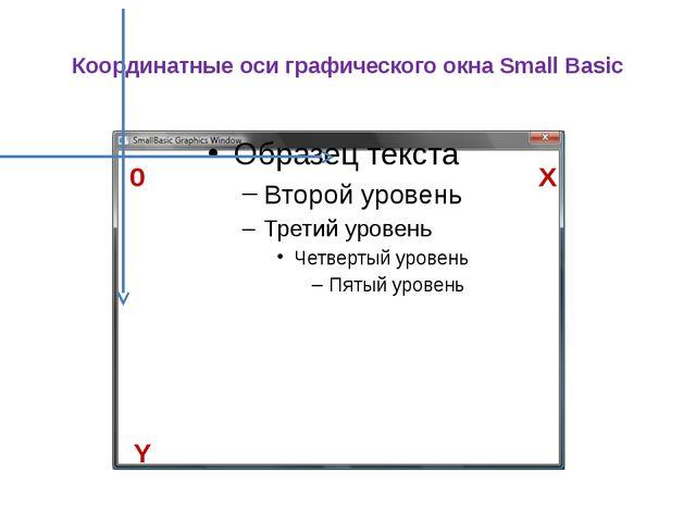 Координатные оси графического окна Small Basic Y X 0