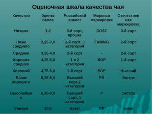 Оценочная шкала качества чая Качество0ценка баллаРоссийский аналогМировая
