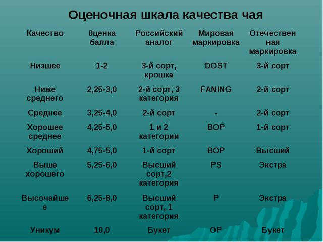 Оценочная шкала качества чая Качество0ценка баллаРоссийский аналогМировая...