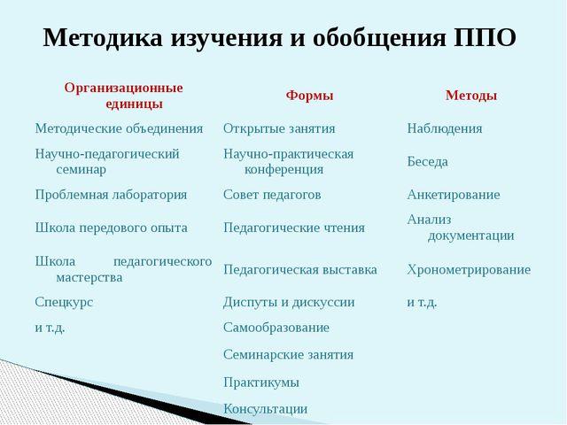 Методика изучения и обобщения ППО Организационные единицы Формы Методы Методи...
