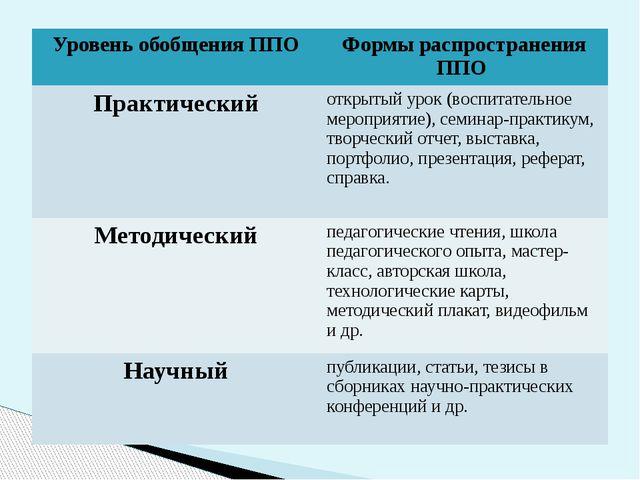 Уровень обобщения ППО Формы распространения ППО Практический открытый урок (...