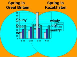 Spring in Great Britain Spring in Kazakhstan cloudy foggy wet windy dry sunn
