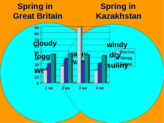 Spring in Great Britain Spring in Kazakhstan cloudy foggy wet windy dry sunn...