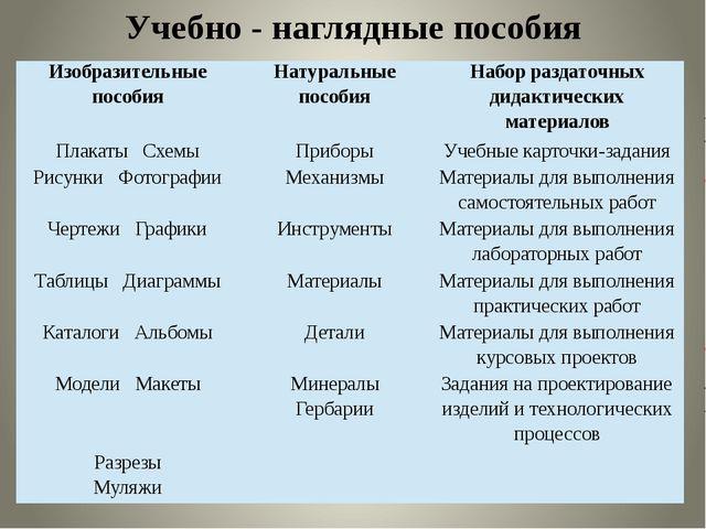 Учебно - наглядные пособия Изобразительные пособия Натуральные пособия Набор...