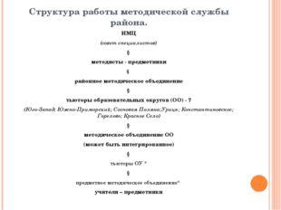 Структура работы методической службы района. ИМЦ (совет специалистов) ↓ метод
