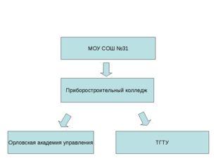 МОУ СОШ №31 Приборостроительный колледж Орловская академия управления ТГТУ