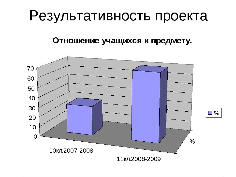 Результативность проекта