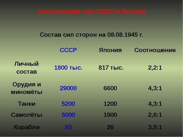 Соотношение сил СССР и Японии Состав сил сторон на 08.08.1945 г. СССР Япония...