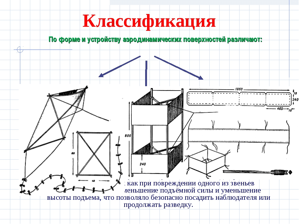 Классификация одноплоскостные – простейшие конструкции. Обладают невысокой по...
