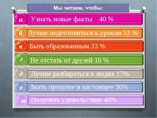 а в б г Узнать новые факты 40 % Лучше подготовиться к урокам 53 % Быть образо