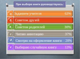 б а в Заданием учителя 63% Советом друзей 27% Советом родителей 30% г Читаю а