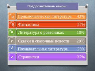 б а в Приключенческая литература 43% Фантастика 57% Литература о ровесниках 1