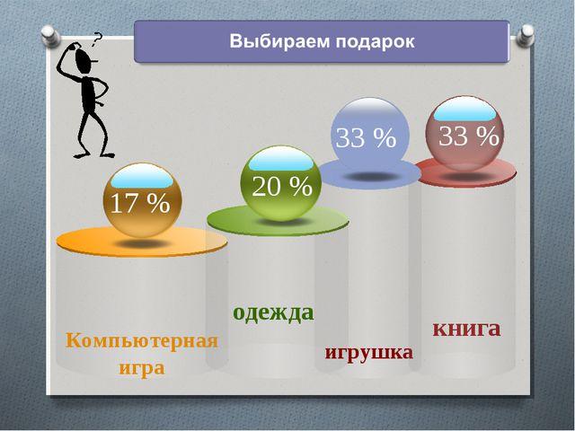 Компьютерная игра книга 20 % одежда 17 % 33 % игрушка 33 % 20 %