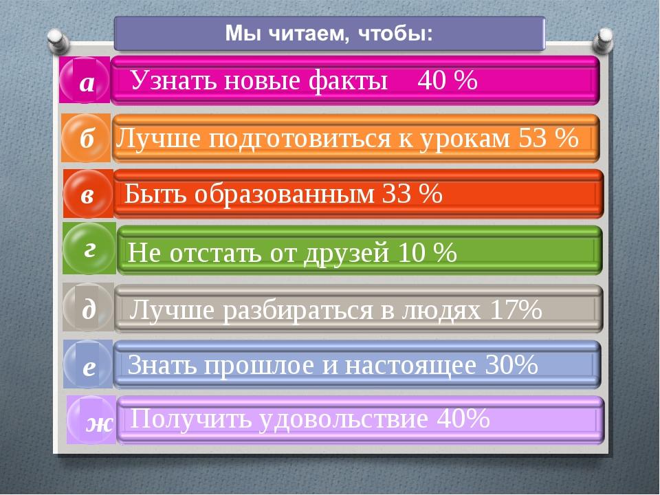 а в б г Узнать новые факты 40 % Лучше подготовиться к урокам 53 % Быть образо...