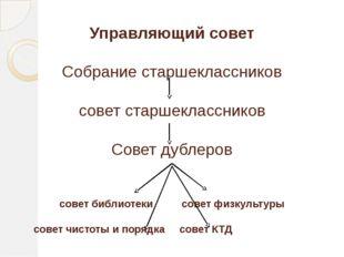 Управляющий совет Собрание старшеклассников совет старшеклассников Совет дуб