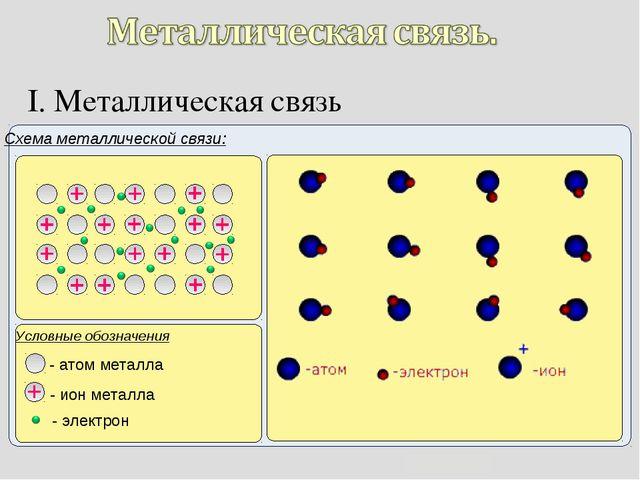 I. Металлическая связь Схема металлической связи: Условные обозначения - атом...