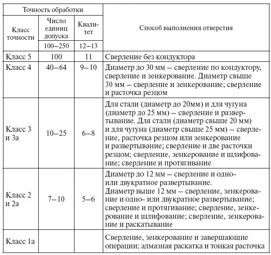 http://www.telenir.net/hobbi_i_remesla/slesarnoe_delo_prakticheskoe_posobie_dlja_slesarja/i_028.png