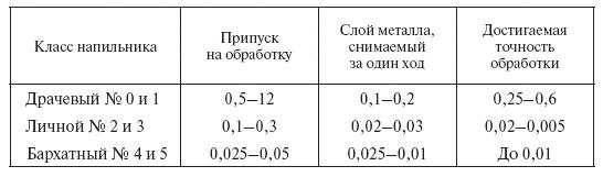 http://www.telenir.net/hobbi_i_remesla/slesarnoe_delo_prakticheskoe_posobie_dlja_slesarja/i_022.png