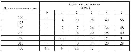 http://www.telenir.net/hobbi_i_remesla/slesarnoe_delo_prakticheskoe_posobie_dlja_slesarja/i_023.png