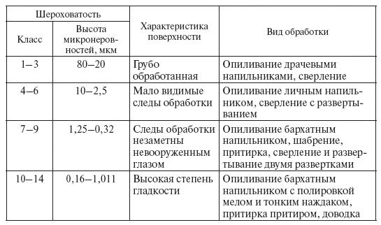 http://www.telenir.net/hobbi_i_remesla/slesarnoe_delo_prakticheskoe_posobie_dlja_slesarja/i_026.png