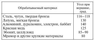 http://www.telenir.net/hobbi_i_remesla/slesarnoe_delo_prakticheskoe_posobie_dlja_slesarja/i_029.png