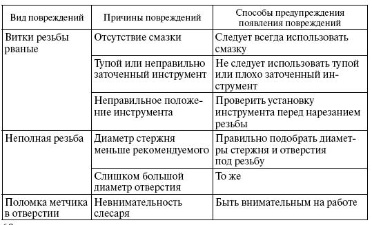 http://www.telenir.net/hobbi_i_remesla/slesarnoe_delo_prakticheskoe_posobie_dlja_slesarja/i_049.png