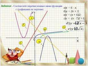 Задание . Соотнесите перечисленные ниже функции с графиками на чертеже: 1 2