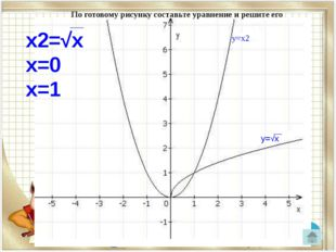 По готовому рисунку составьте уравнение и решите его у=х2 х2=√х х=0 х=1 у=√х