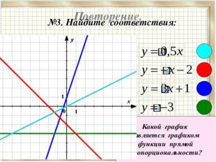 Повторение. №3. Найдите соответствия: Какой график является графиком функции