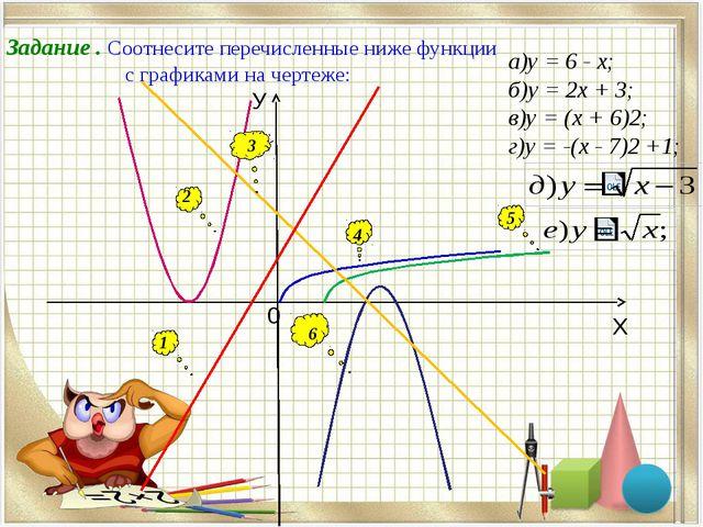 Задание . Соотнесите перечисленные ниже функции с графиками на чертеже: 1 2...