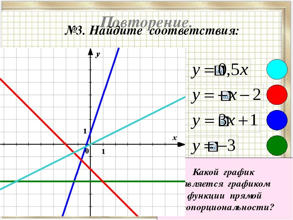 Повторение. №3. Найдите соответствия: Какой график является графиком функции...