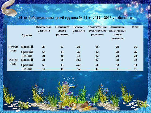Итоги обследования детей группы № 11 за 2014 – 2015 учебный год Уровни Физиче...