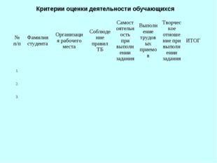 Критерии оценки деятельности обучающихся № п/пФамилия студентаОрганизация р