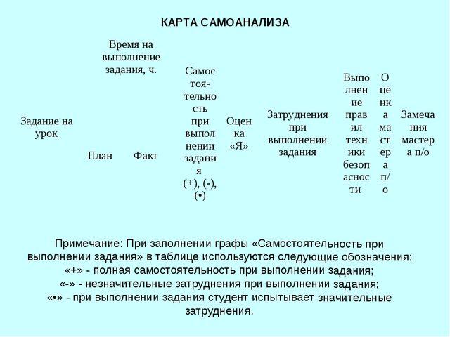 КАРТА САМОАНАЛИЗА Примечание: При заполнении графы «Самостоятельность при вып...