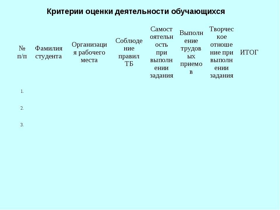 Критерии оценки деятельности обучающихся № п/пФамилия студентаОрганизация р...