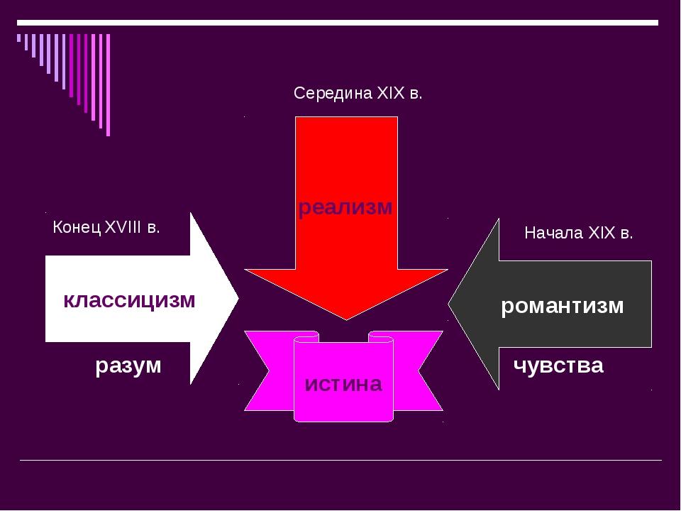 классицизм романтизм Конец XVIII в. Начала XIX в. разум чувства реализм Серед...
