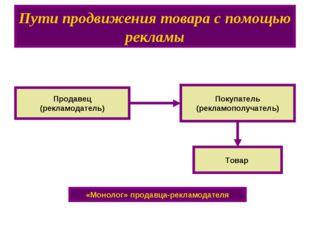Пути продвижения товара с помощью рекламы Продавец (рекламодатель) Покупатель