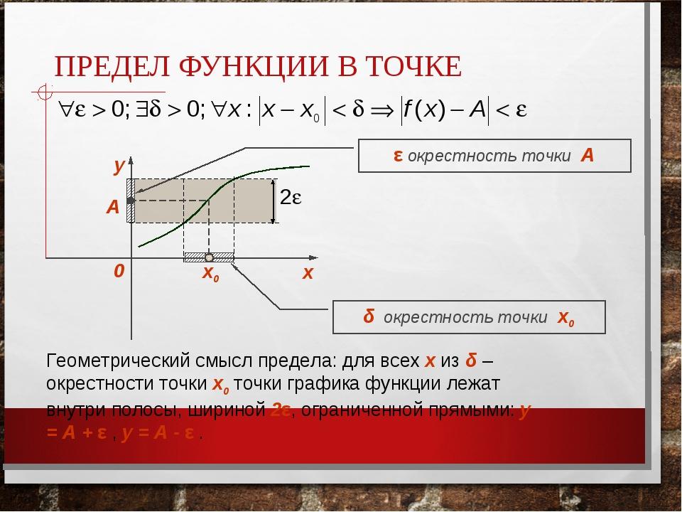 ПРЕДЕЛ ФУНКЦИИ В ТОЧКЕ х0 А δ окрестность точки x0 ε окрестность точки А Геом...