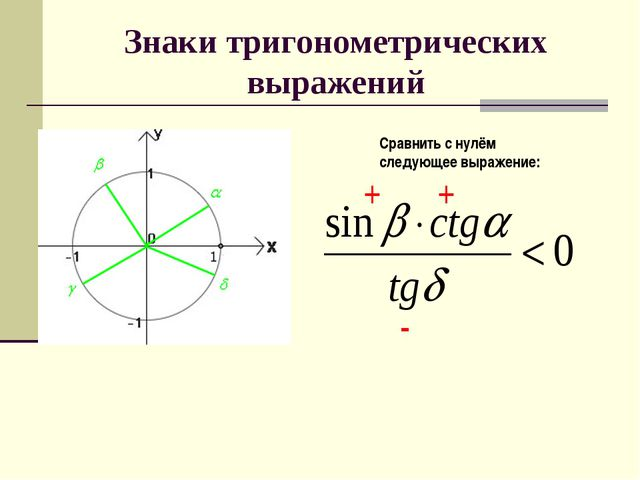 Знаки тригонометрических выражений Сравнить с нулём следующее выражение: + + -
