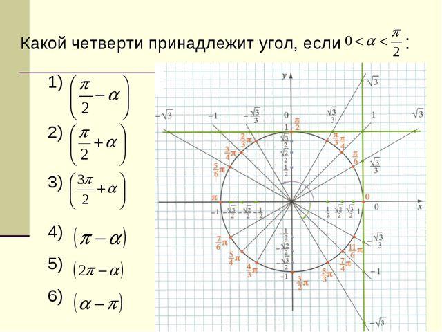 Какой четверти принадлежит угол, если : 1) 2) 3) 4) 5) 6)
