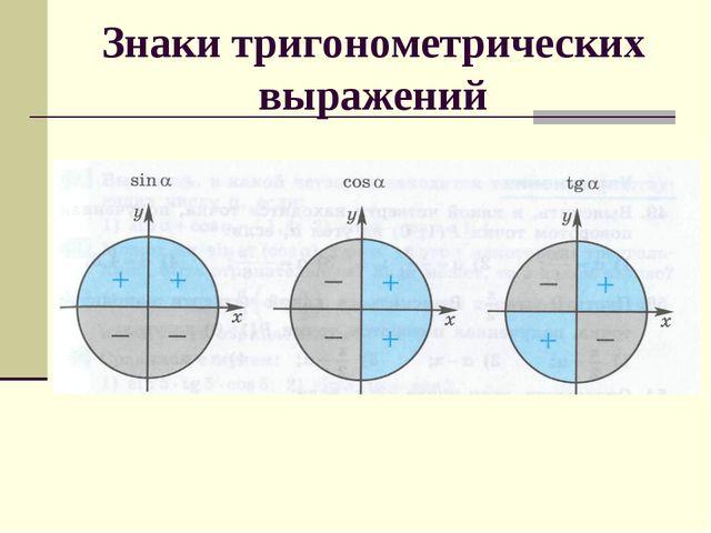 Знаки тригонометрических выражений