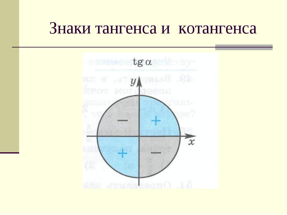Знаки тангенса и котангенса