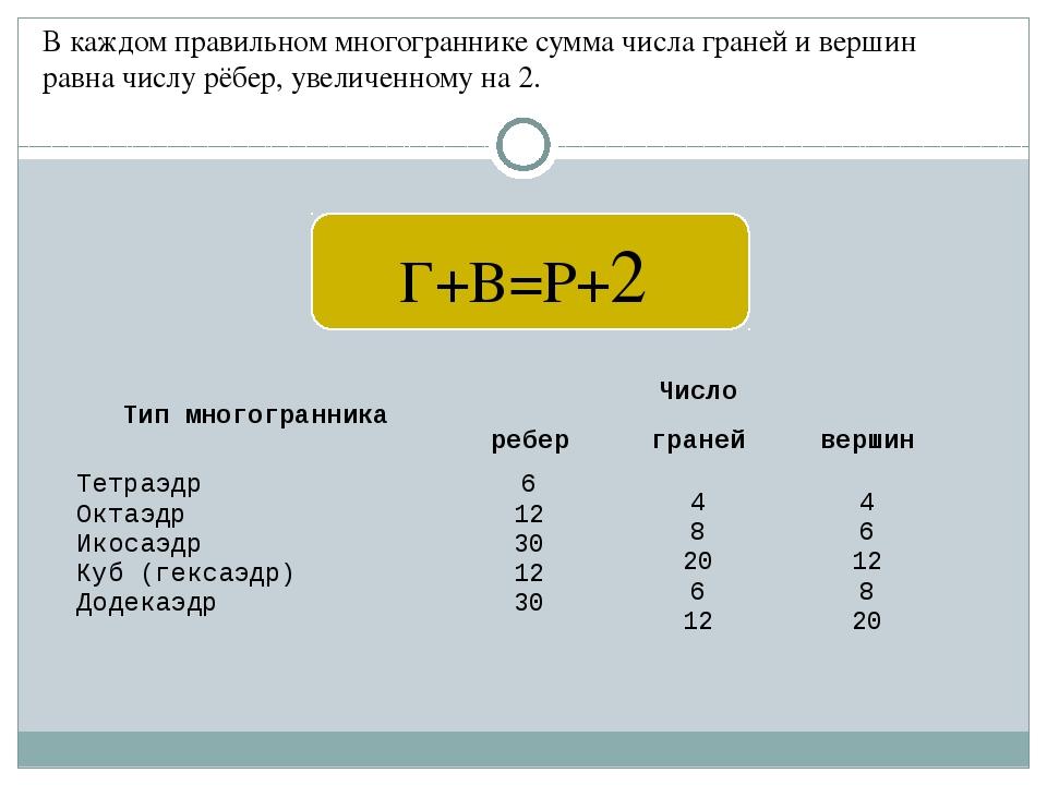 В каждом правильном многограннике сумма числа граней и вершин равна числу рё...