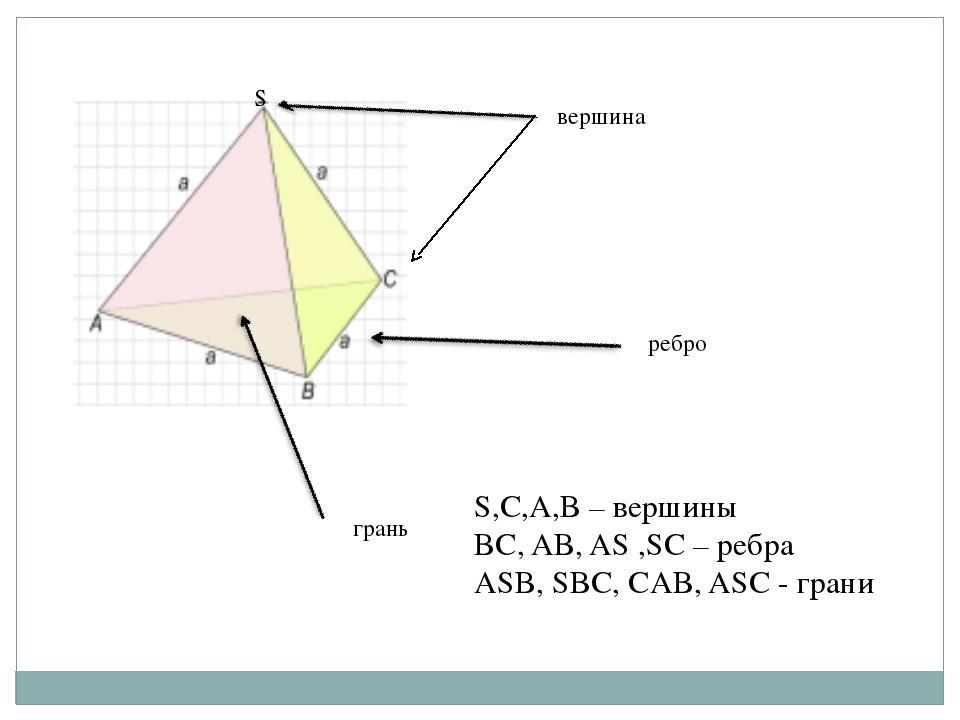 вершина ребро грань S S,C,A,B – вершины BC, AB, AS ,SC – ребра ASB, SBC, CAB,...
