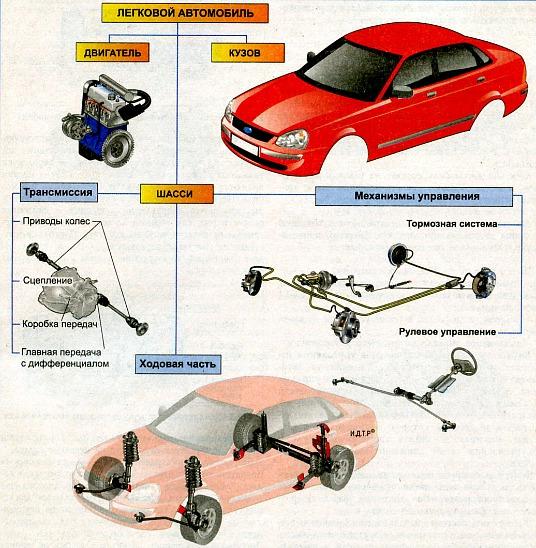http://natalianakonechnaja.com/wp-content/uploads/2011/10/osnovnye-chasti-legkovogo-avtomobilya.jpg