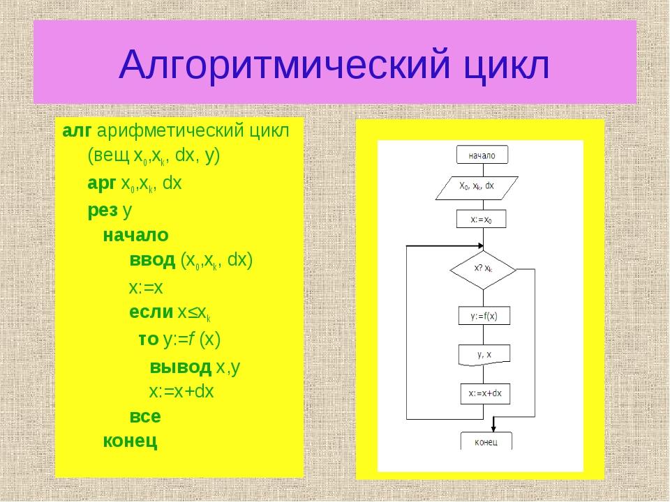 Алгоритмический цикл алг арифметический цикл (вещ х0,хk, dx, y) арг х0,хk,...