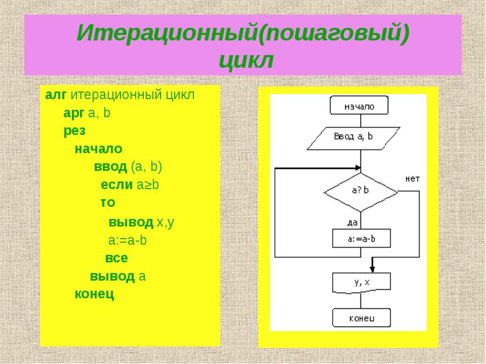 Итерационный(пошаговый) цикл алг итерационный цикл арг a, b рез  начало...